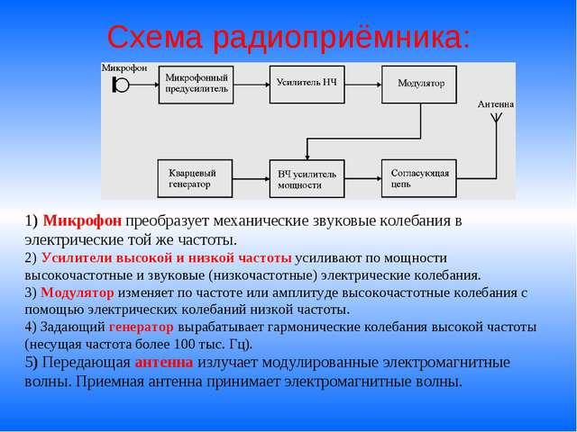 презентация на тему модуляция и детектирование радиоволн