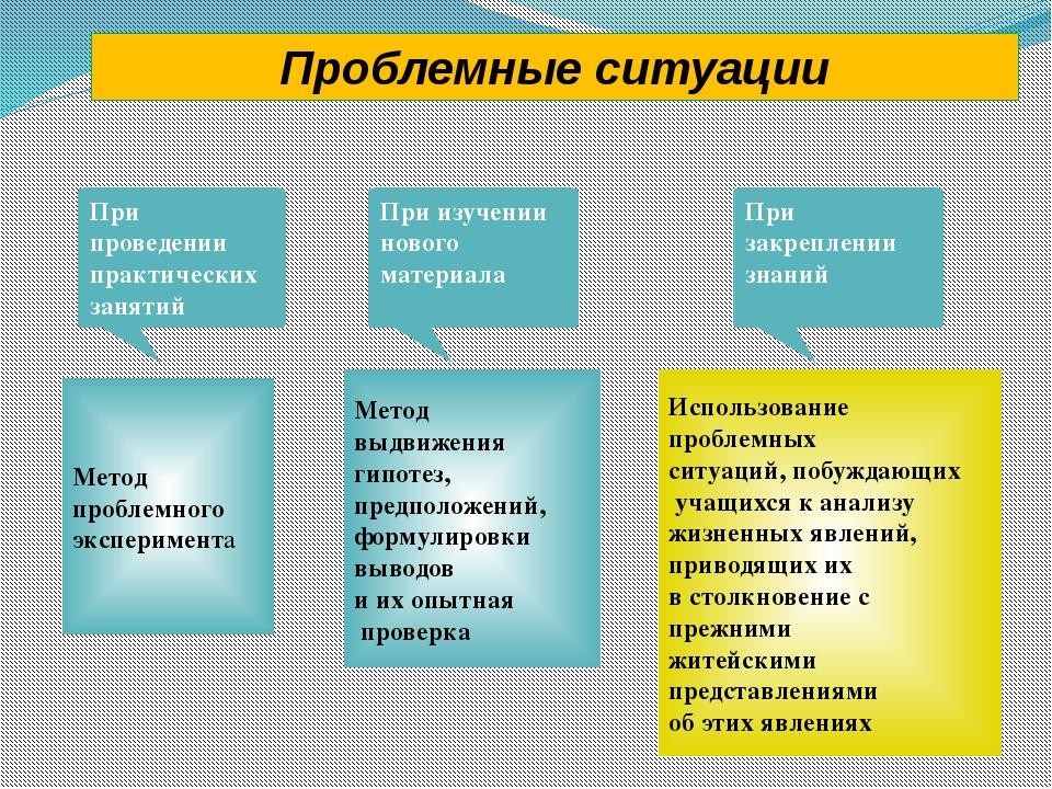 Проблемные ситуации При изучении нового материала Метод выдвижения гипотез, п...