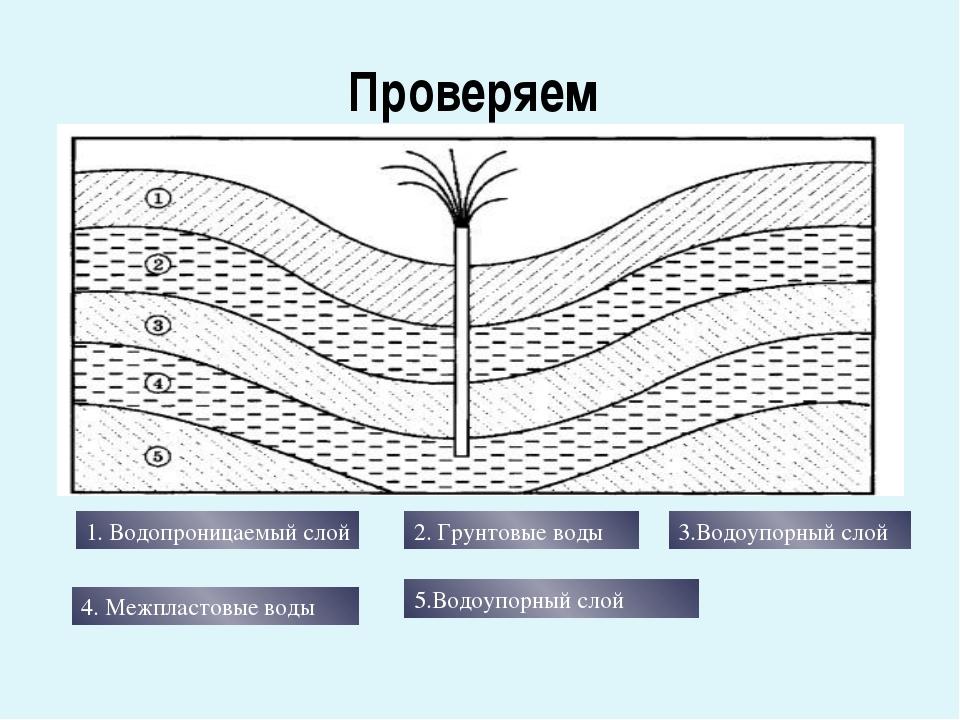 Проверяем 1. Водопроницаемый слой 2. Грунтовые воды 3.Водоупорный слой 4. Меж...