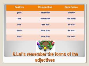 6.Let's remember the forms of the adjectives PositiveComparitiveSuperlative