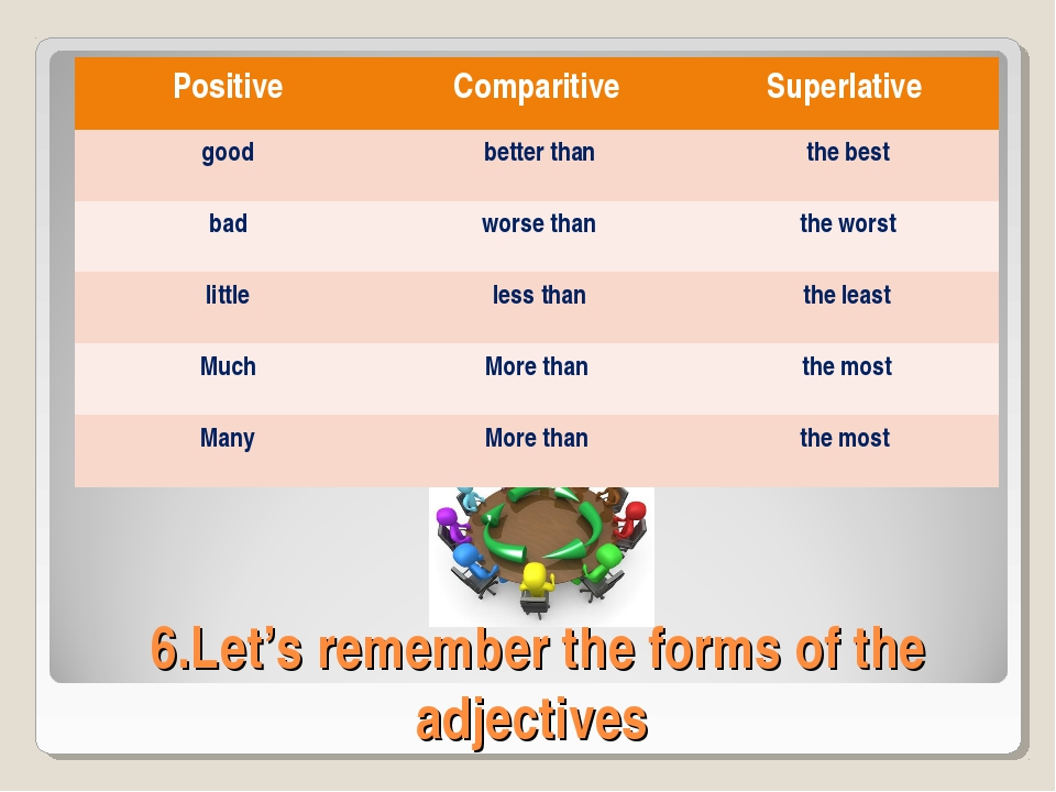 6.Let's remember the forms of the adjectives Positive	Comparitive	Superlative...