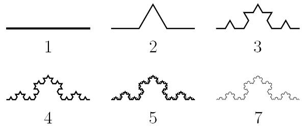Первые этапы построения кривой Коха