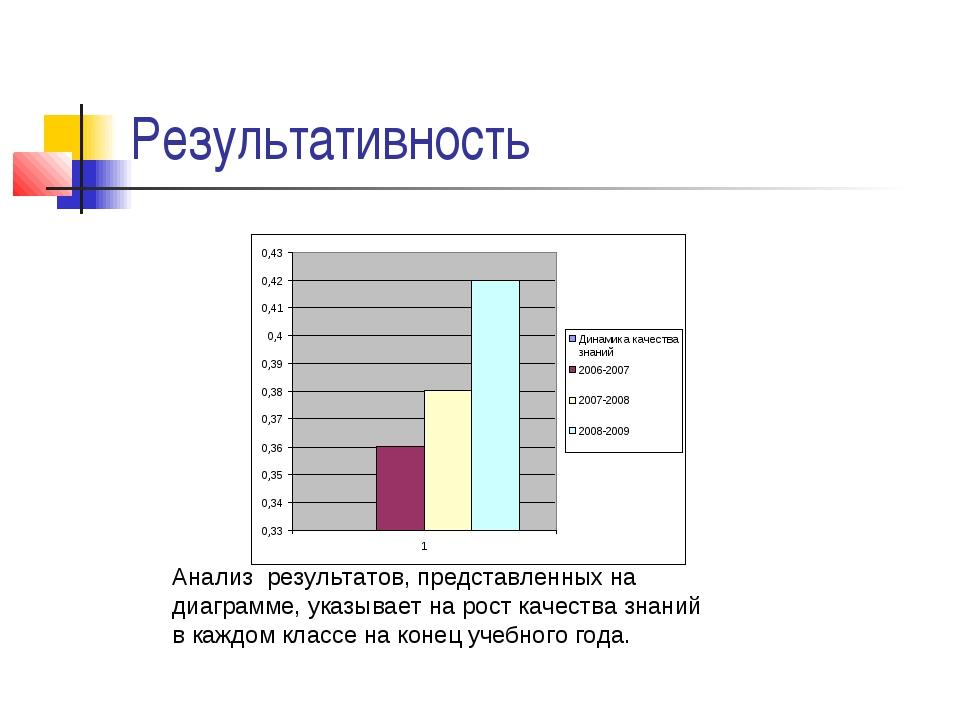 Результативность Анализ результатов, представленных на диаграмме, указывает н...
