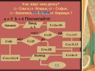 Как зовут мою дочку? 32- Ольга,14– Марья, 65 – Софья, 21– Василиса,33– Елена,