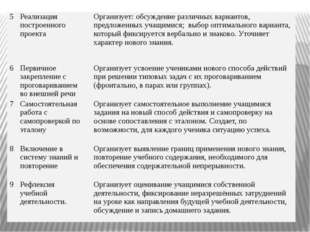 5 Реализация построенного проекта Организует: обсуждение различных вариантов,