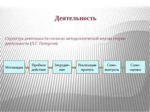 Деятельность Мотивация Пробное действие Затрудне- ние Реализация проекта Само