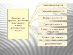 Дидактические принципы построения урока в режиме системно-деятельностного под