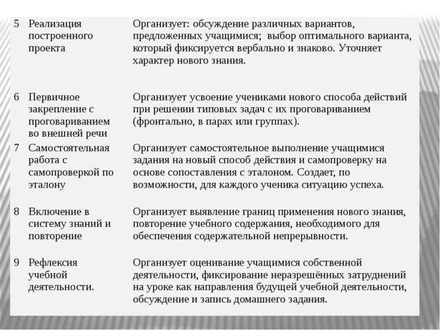 5 Реализация построенного проекта Организует: обсуждение различных вариантов,...