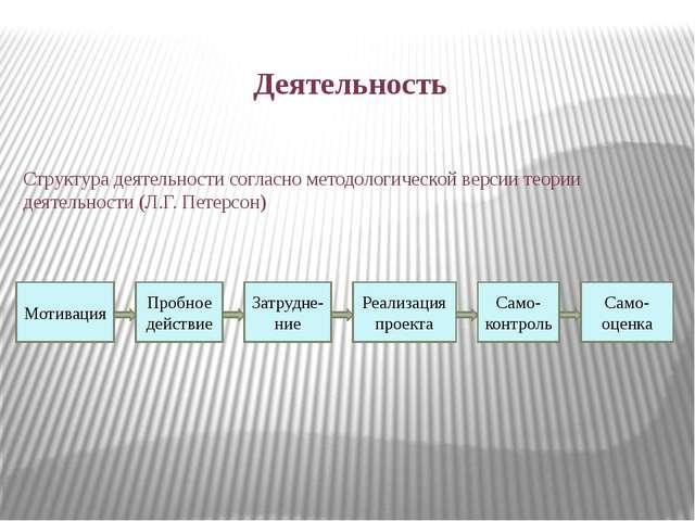 Деятельность Мотивация Пробное действие Затрудне- ние Реализация проекта Само...
