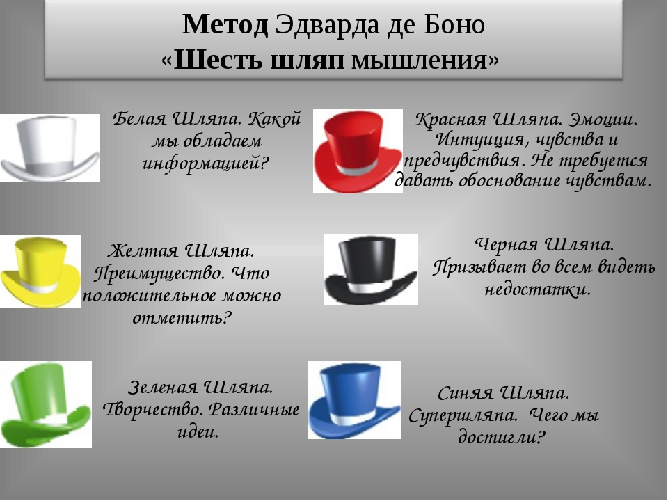Белая Шляпа. Какой мы обладаем информацией? Красная Шляпа. Эмоции. Интуиция,...