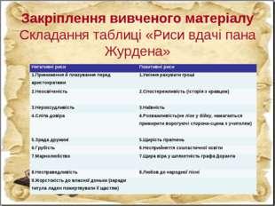 Закріплення вивченого матеріалу Складання таблиці «Риси вдачі пана Журдена» Н