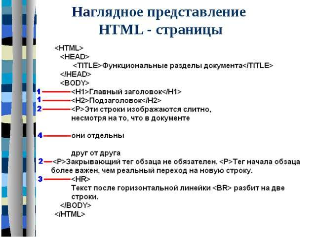 Наглядное представление HTML - страницы