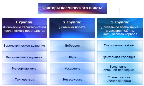 http://www.gctc.ru/media/images/education/lessons/fakt_cosmopolet_1.png