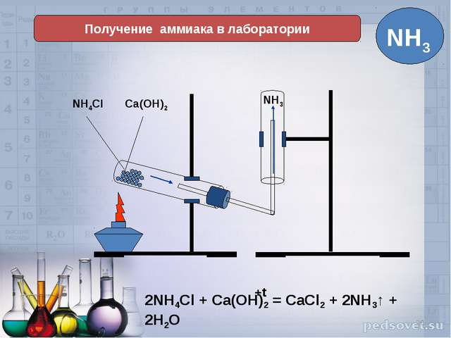 * Получение аммиака в лаборатории NH4Cl Ca(OH)2 NH3
