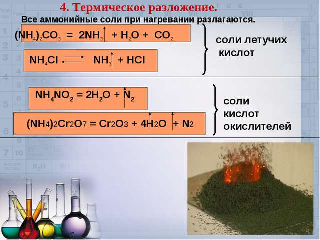 4. Термическое разложение. Все аммонийные соли при нагревании разлагаются. (N...