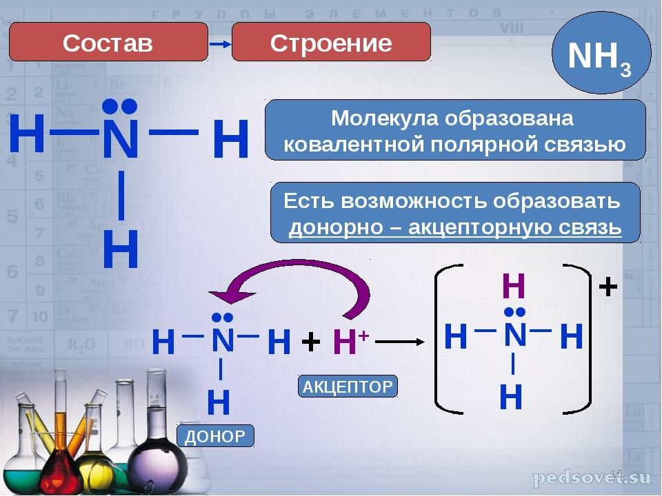 * H Строение N H H •• Есть возможность образовать донорно – акцепторную связь...