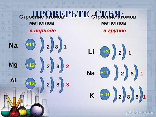 ПРОВЕРЬТЕ СЕБЯ: Строение атомов металлов в периоде Строение атомов металлов в...
