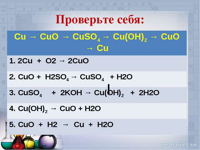 Проверьте себя: Сu → CuO → CuSO4 → Cu(OH)2 → CuO → Cu 1. 2Сu + O2 → 2CuO 2. C...