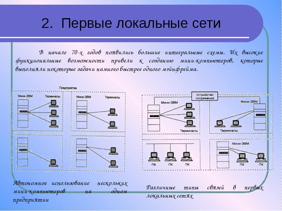 2. Первые локальные сети Автономное использование нескольких мини-компьютеров...