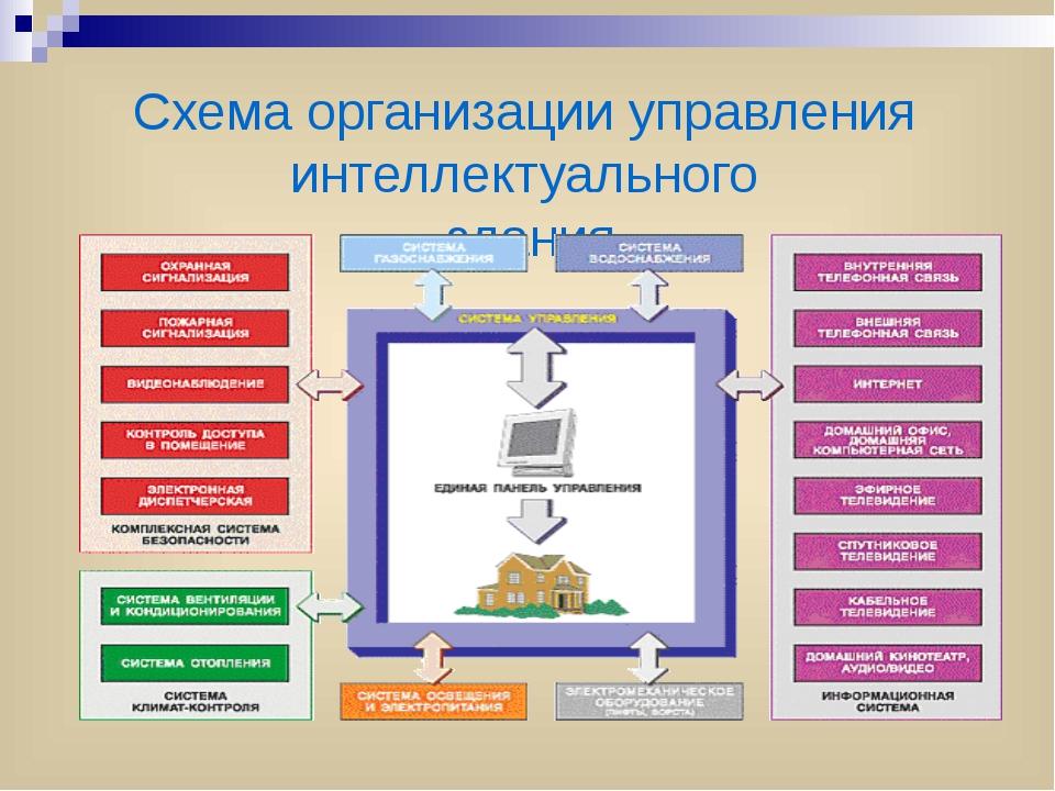 Схема организации управления интеллектуального здания