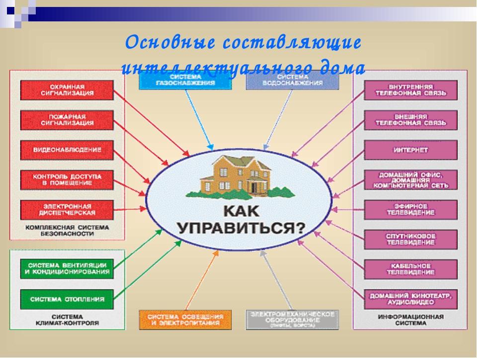 Основные составляющие интеллектуального дома