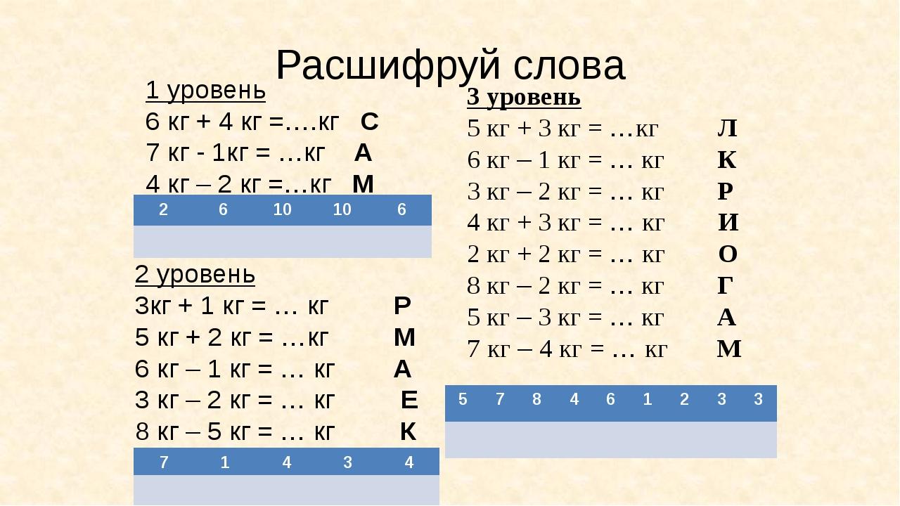 Расшифруй слова 1 уровень 6 кг + 4 кг =….кг С 7 кг - 1кг = …кг А 4 кг – 2 кг...
