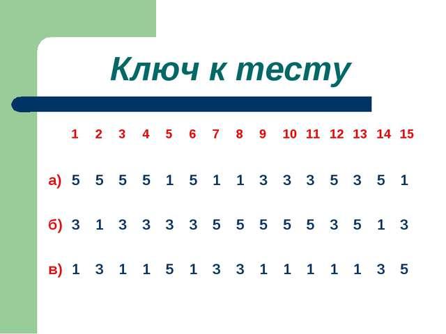 Ключ к тесту 123456789101112131415 а) 555515113335...