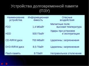 Устройства долговременной памяти (ПЗУ) Наименование устройстваИнформационная