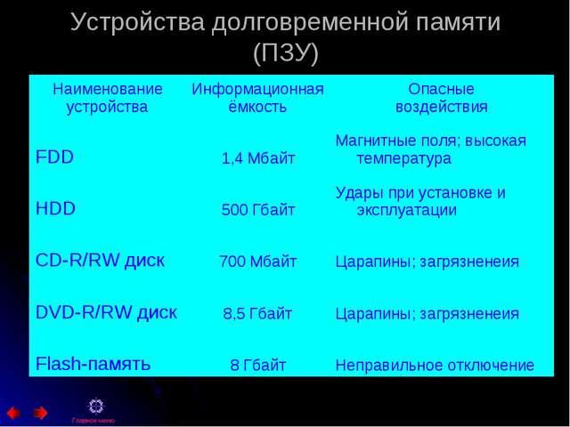 Устройства долговременной памяти (ПЗУ) Главное меню Наименование устройстваИ...