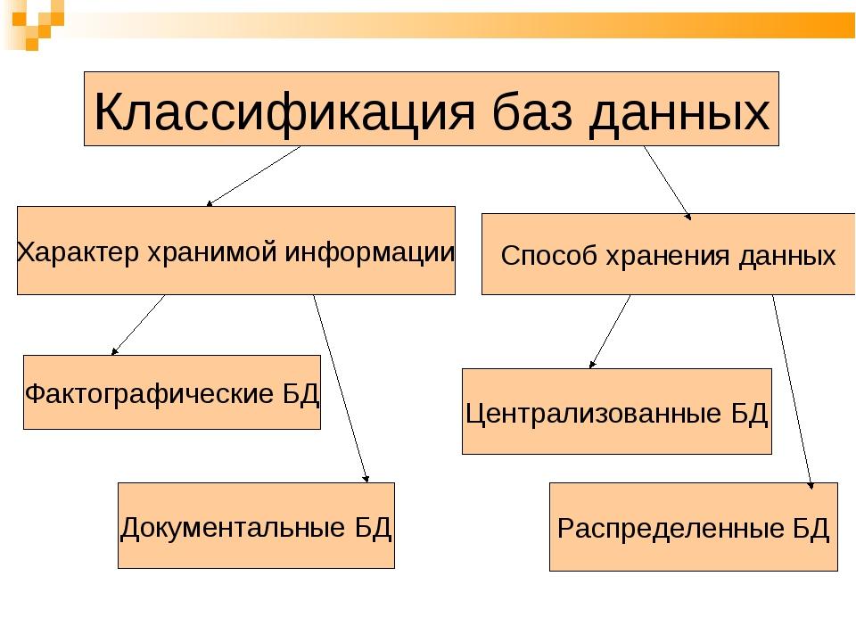 Классификация баз данных Характер хранимой информации Способ хранения данных...