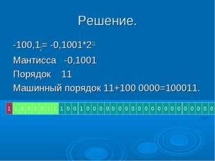 Решение. -100,12= -0,1001*211 Мантисса -0,1001 Порядок 11 Машинный порядок 11