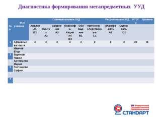 Диагностика формирования метапредметных УУД  №/п  Ф.И. ученика Познавательн
