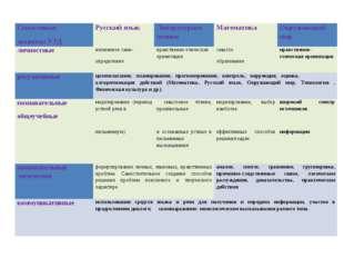Смысловые акценты УУД Русский язык Литературное чтение Математика Окружающий