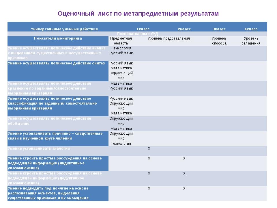 Оценочный лист по метапредметным результатам  Универсальные учебные действия...