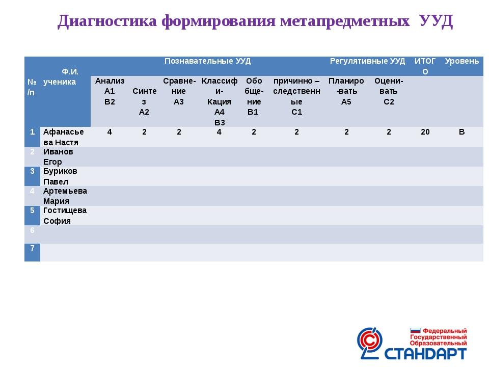 Диагностика формирования метапредметных УУД  №/п  Ф.И. ученика Познавательн...