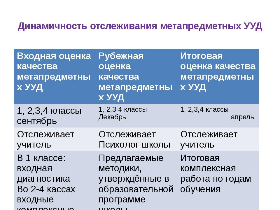 Динамичность отслеживания метапредметных УУД Входная оценка качестваметапредм...