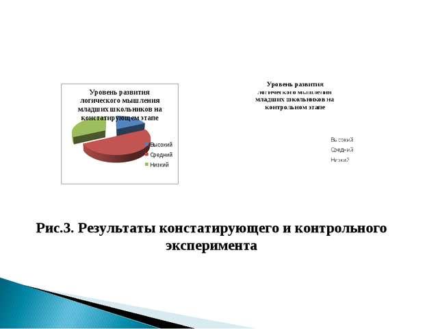 Рис.3. Результаты констатирующего и контрольного эксперимента