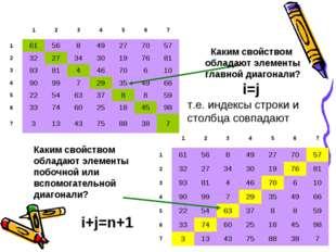 Каким свойством обладают элементы главной диагонали? i=j т.е. индексы строки