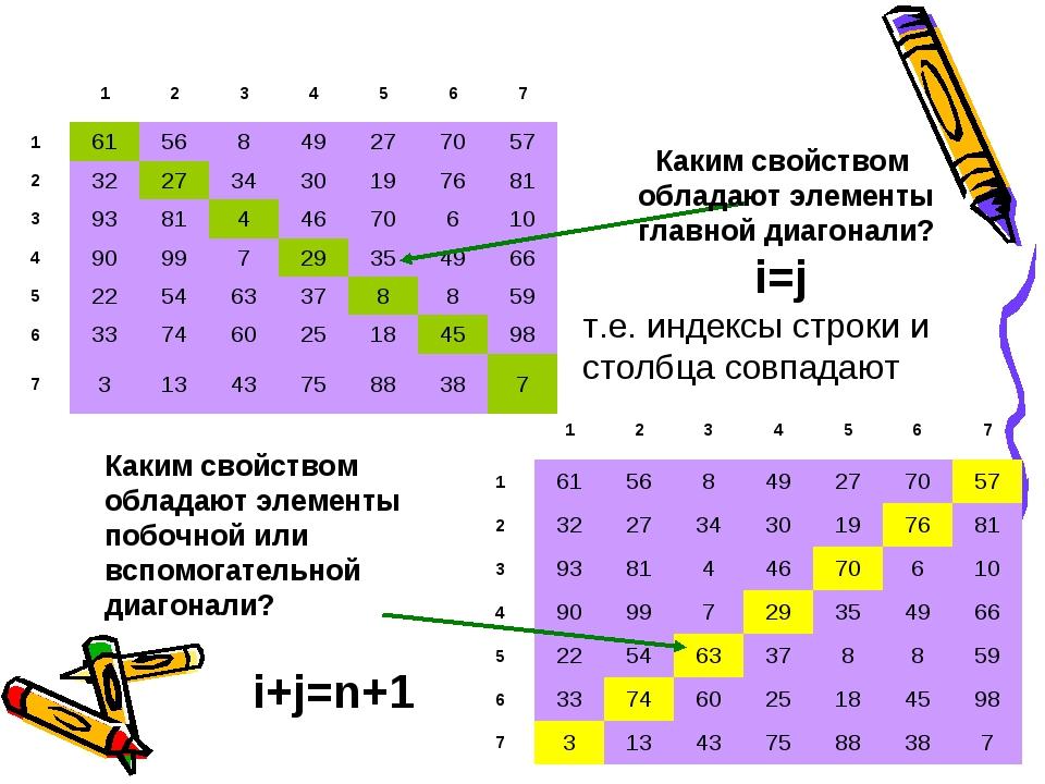 Каким свойством обладают элементы главной диагонали? i=j т.е. индексы строки...