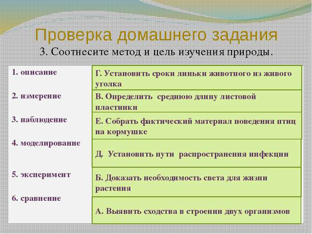 Проверка домашнего задания 3. Соотнесите метод и цель изучения природы. Г. Ус...