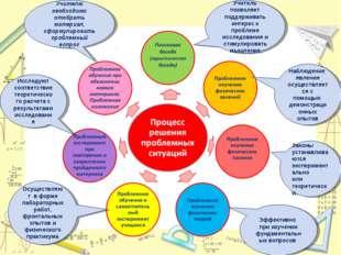 Учителю необходимо отобрать материал, сформулировать проблемный вопрос Учител