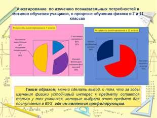 Анкетирование по изучению познавательных потребностей и мотивов обучения учащ