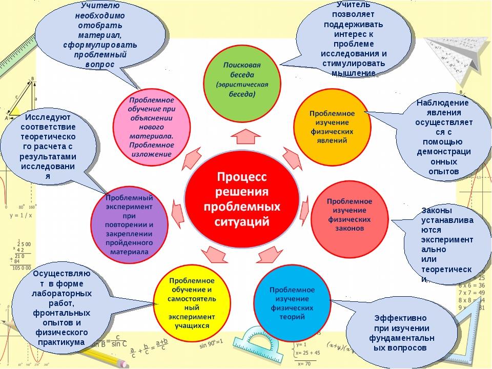 Учителю необходимо отобрать материал, сформулировать проблемный вопрос Учител...