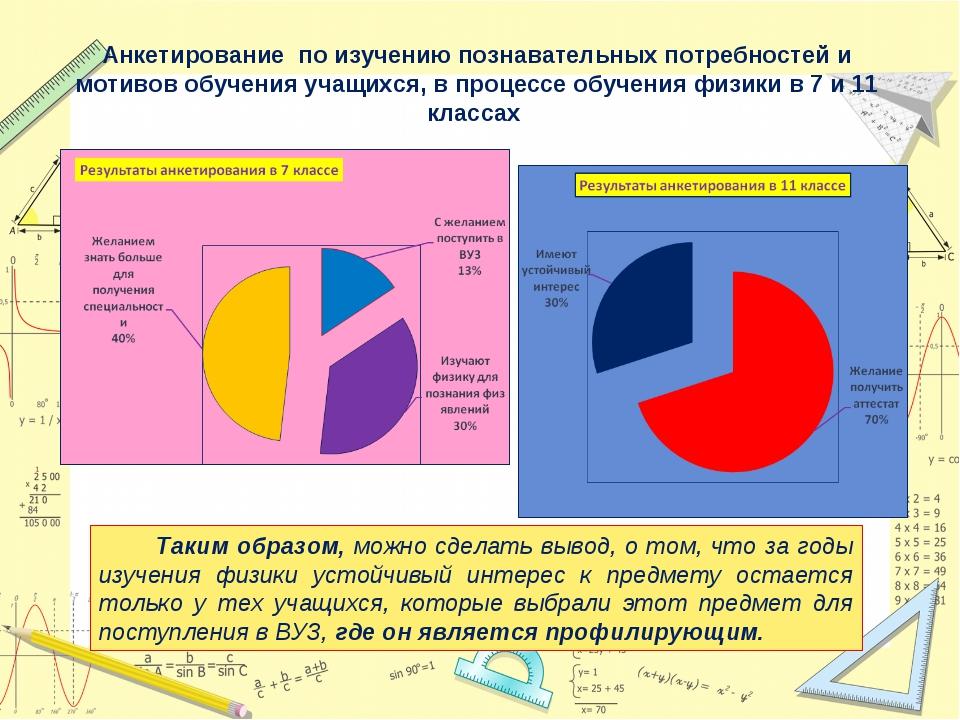 Анкетирование по изучению познавательных потребностей и мотивов обучения учащ...