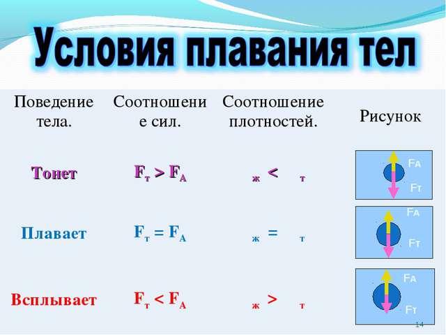 FА FА FА Fт Fт Fт * Поведение тела.Соотношение сил.Соотношение плотностей....
