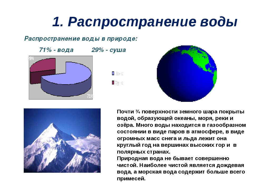 1. Распространение воды Распространение воды в природе: 71% - вода 29% - суша...