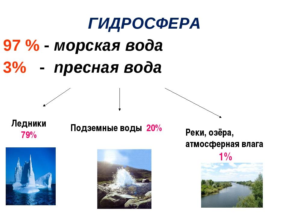 ГИДРОСФЕРА 97 % - морская вода 3% - пресная вода Ледники 79% Подземные воды 2...