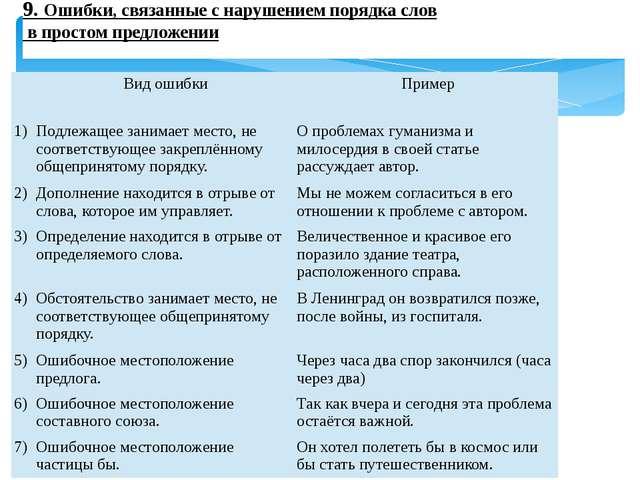 9. Ошибки, связанные с нарушением порядка слов в простом предложении  Вид о...