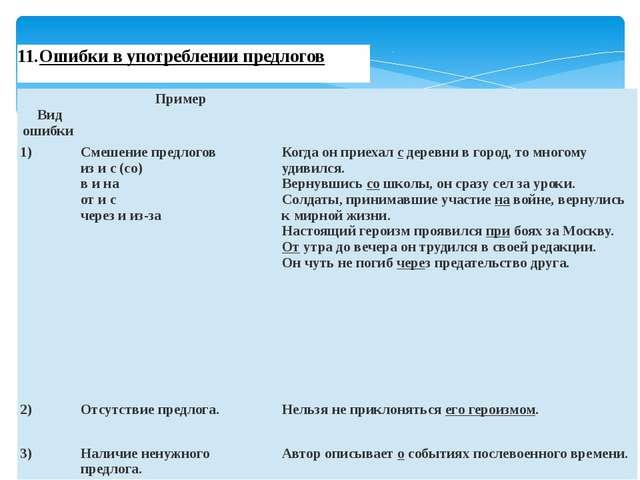 Ошибки в употреблении предлогов Вид ошибки Пример 1) Смешение предлогов из...