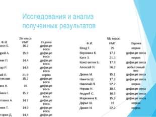 Исследования и анализ полученных результатов 2А класс Ф.И.ИМТОценка Кирилл